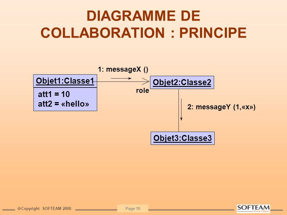 Copyright SOFTEAM 2000 Page 10 DIAGRAMME DE COLLABORATION : PRINCIPE Objet1:Classe1 att1 = 10 att2 = «hello» Objet2:Classe2 Objet3:Classe3 role 1: mes