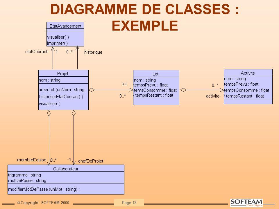 Copyright SOFTEAM 2000 Page 12 DIAGRAMME DE CLASSES : EXEMPLE EtatAvancement visualiser( ) imprimer( ) lot Lot nom : string tempsPrevu : float temsCon