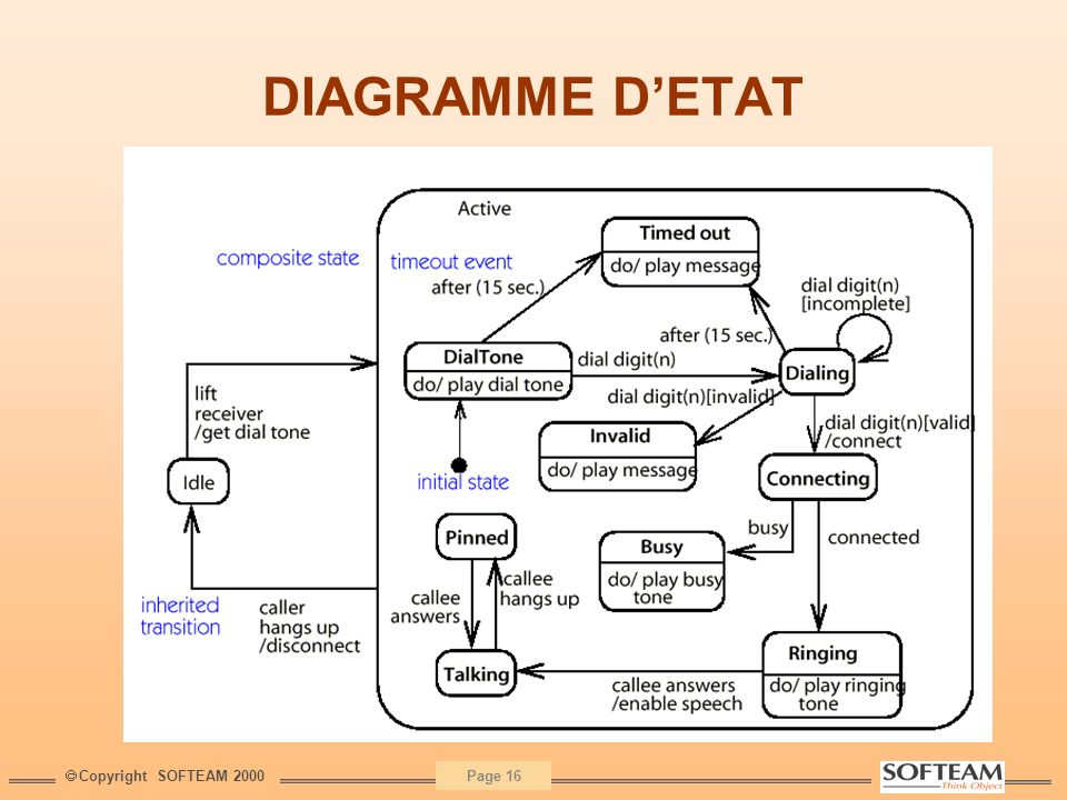 Copyright SOFTEAM 2000 Page 16 DIAGRAMME DETAT