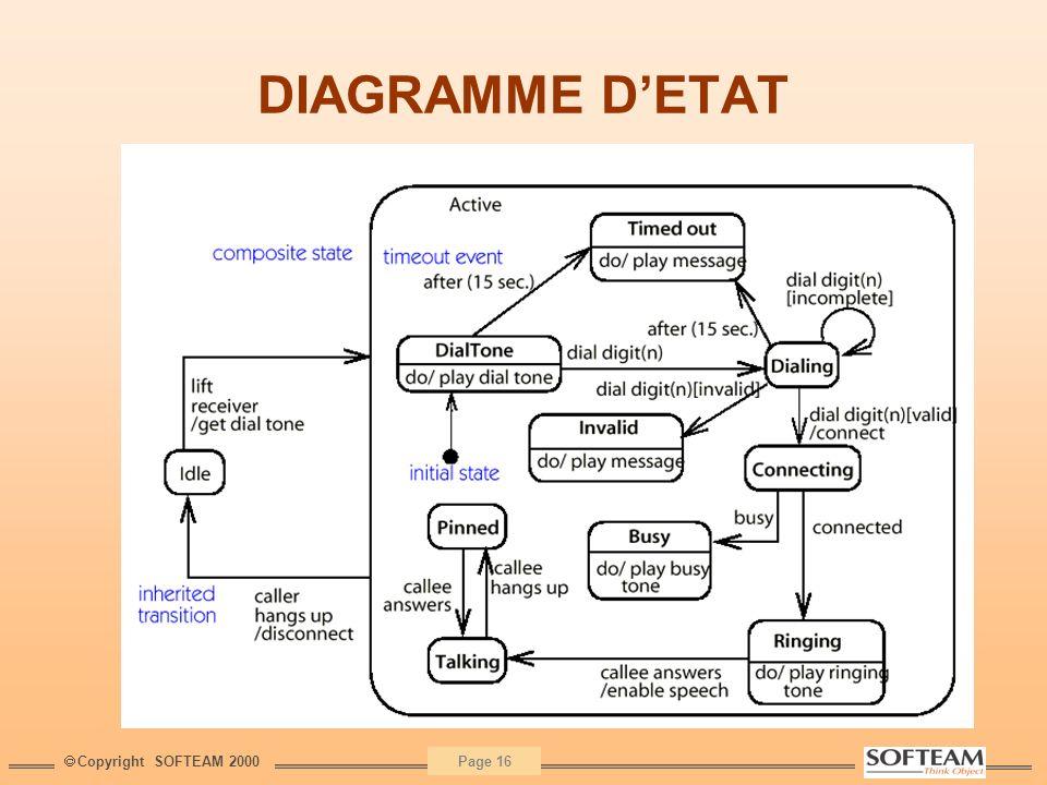 Copyright SOFTEAM 2000 Page 16 DIAGRAMME DETAT