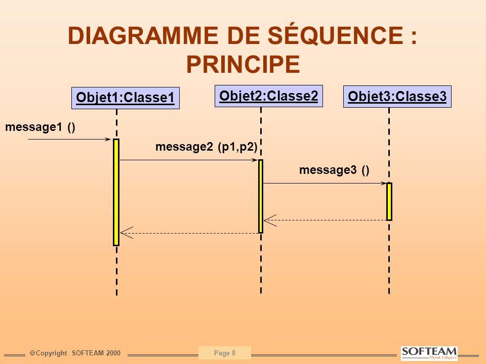 Copyright SOFTEAM 2000 Page 9 Diagrammes de séquence : Utilisation Faciles à faire, faciles à comprendre Attention à définir la juste quantité : niveau de détail potentiellement infini .