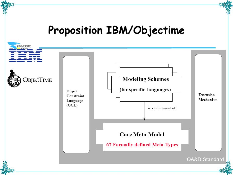 Proposition IBM/Objectime is a refinement of Core Meta-Model 67 Formally defined Meta-Types Modeling Schemes (for specific languages) Extension Mechan