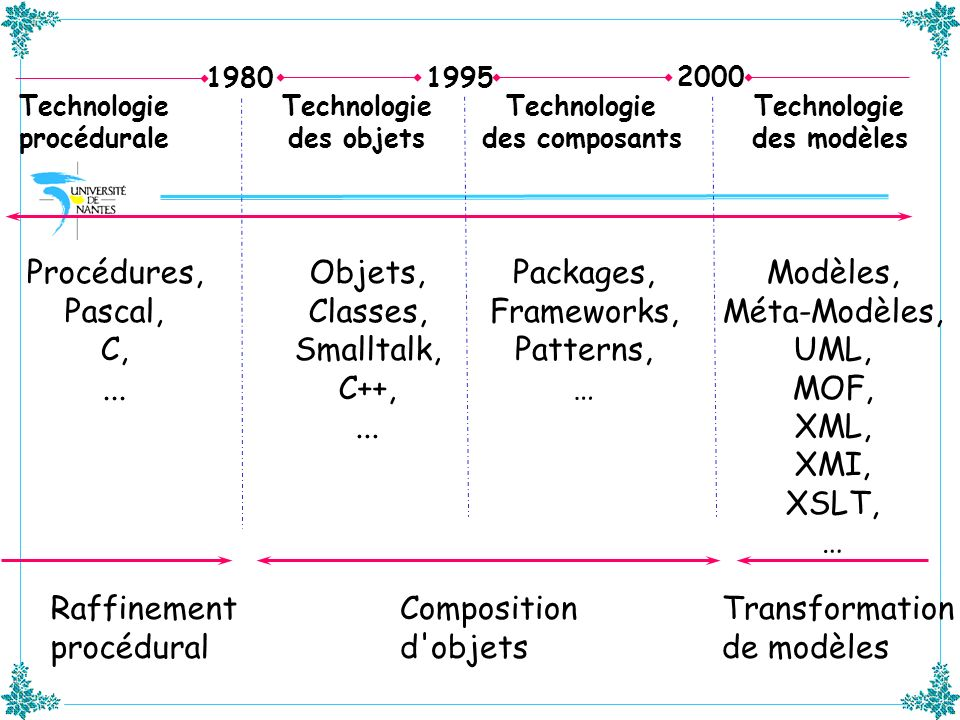 Technologie procédurale Technologie des composants Technologie des objets Objets, Classes, Smalltalk, C++,... Procédures, Pascal, C,... Packages, Fram