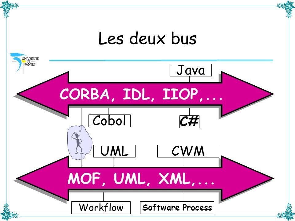 Les deux bus Cobol CORBA, IDL, IIOP,... Java Workflow MOF, UML, XML,... UML Software Process CWM C#