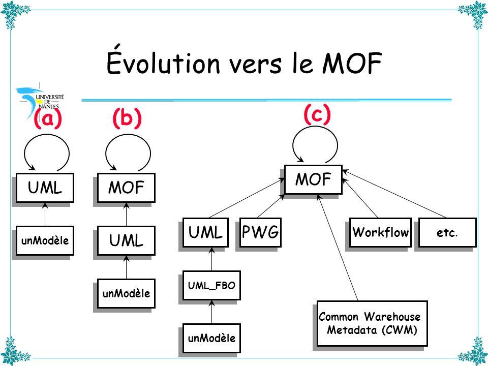 Évolution vers le MOF UML MOF UML unModèle MOF UML UML_FBO unModèle PWG Workflow etc. Common Warehouse Metadata (CWM) Common Warehouse Metadata (CWM)