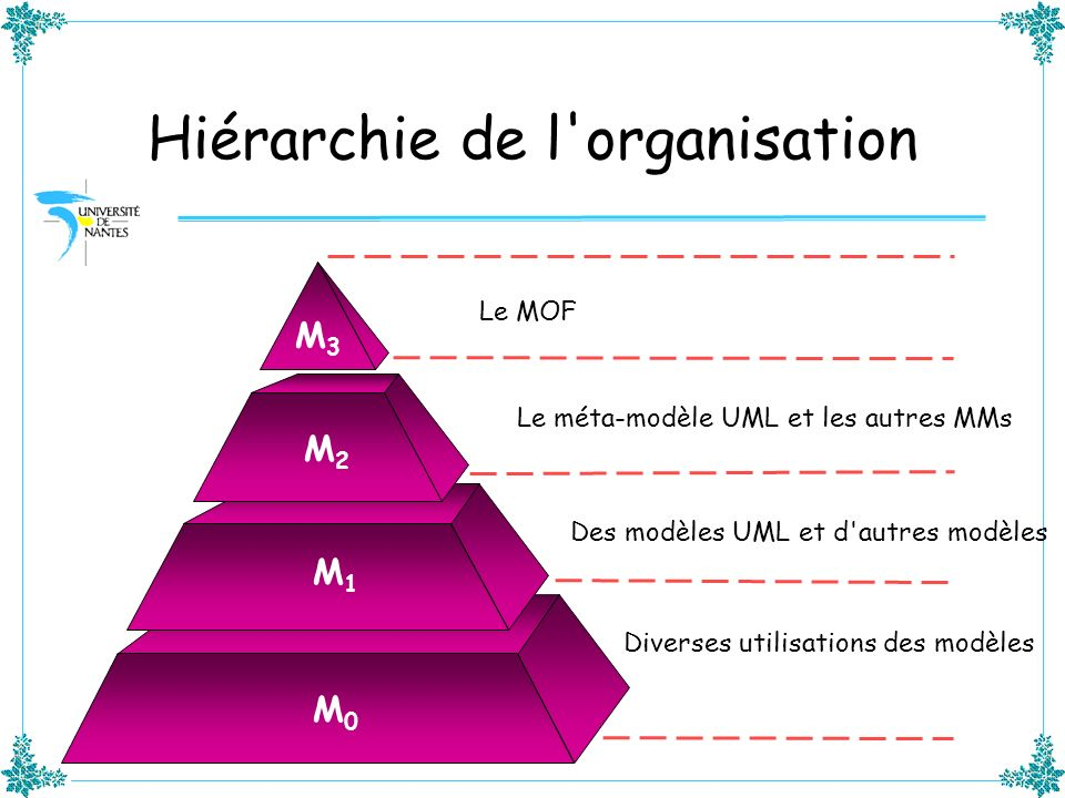 Hiérarchie de l'organisation Le MOF Le méta-modèle UML et les autres MMs Des modèles UML et d'autres modèles Diverses utilisations des modèles M0M0 M1