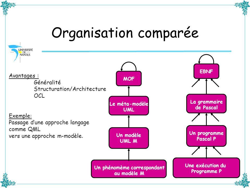 Organisation comparée MOF Le méta-modèle UML Un modèle UML M Un phénomème correspondant au modèle M EBNF La grammaire de Pascal Un programme Pascal P