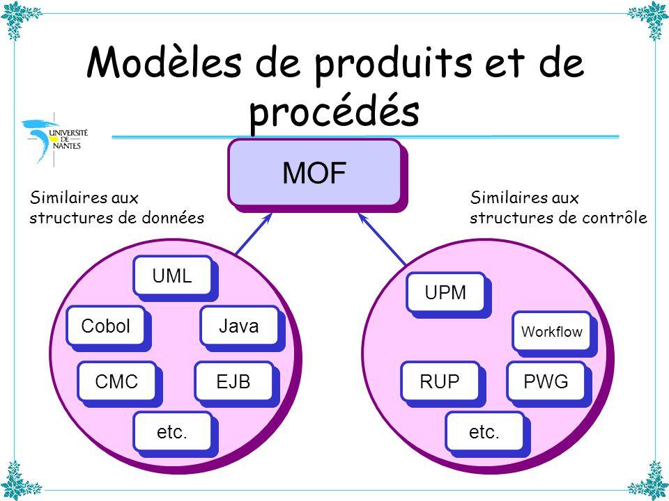 Modèles de produits et de procédés MOF UML UPM RUP PWG Cobol EJB Java etc. Similaires aux structures de données Similaires aux structures de contrôle