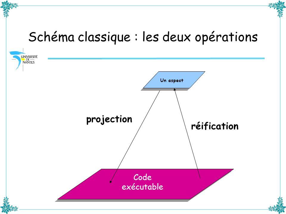 Schéma classique : les deux opérations Un aspect Code exécutable projection réification