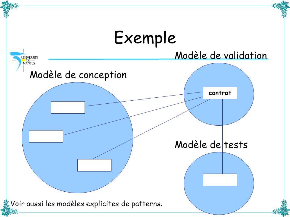 Exemple Modèle de conception Modèle de validation Modèle de tests contrat Voir aussi les modèles explicites de patterns.