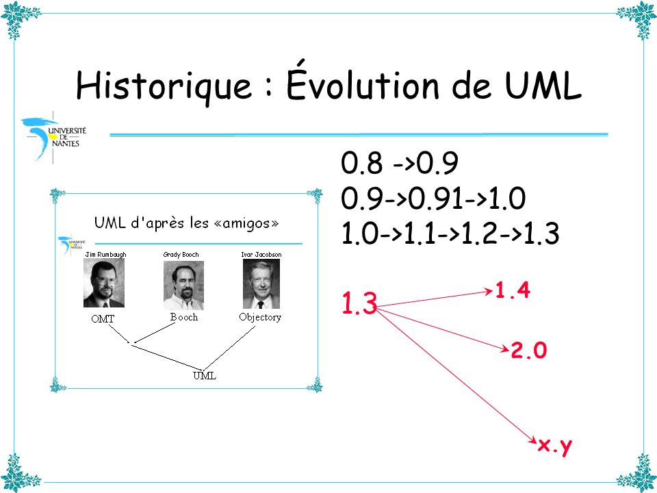 Analyse du RFI UML 2.0 Most prominent enhancement requests Precise and unambiguous language kernel Additional concepts layered on top of kernel MOF compliance First-class extensibility mechanism Support for component-based development Internal structure of classifiers Limit associations to context Statemachine generalization Scalability and encapsulation of statemachines Structuring of interactions and sequence diagrams Modeling of architectures Abstract data flow modeling Specify mapping from notation to abstract syntax Respondents suggested a major revision is urgent Initial submission requested by end of 2000