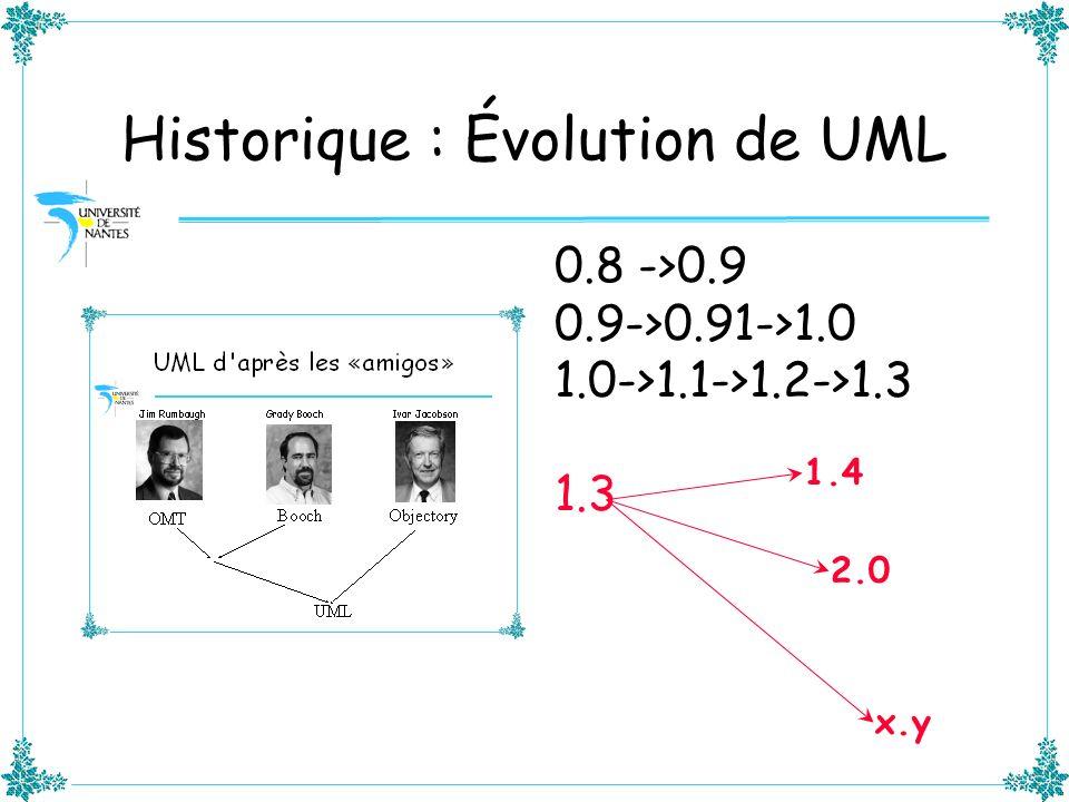 Historique : Évolution de UML 0.8 ->0.9 0.9->0.91->1.0 1.0->1.1->1.2->1.3 1.3 1.4 2.0 x.y