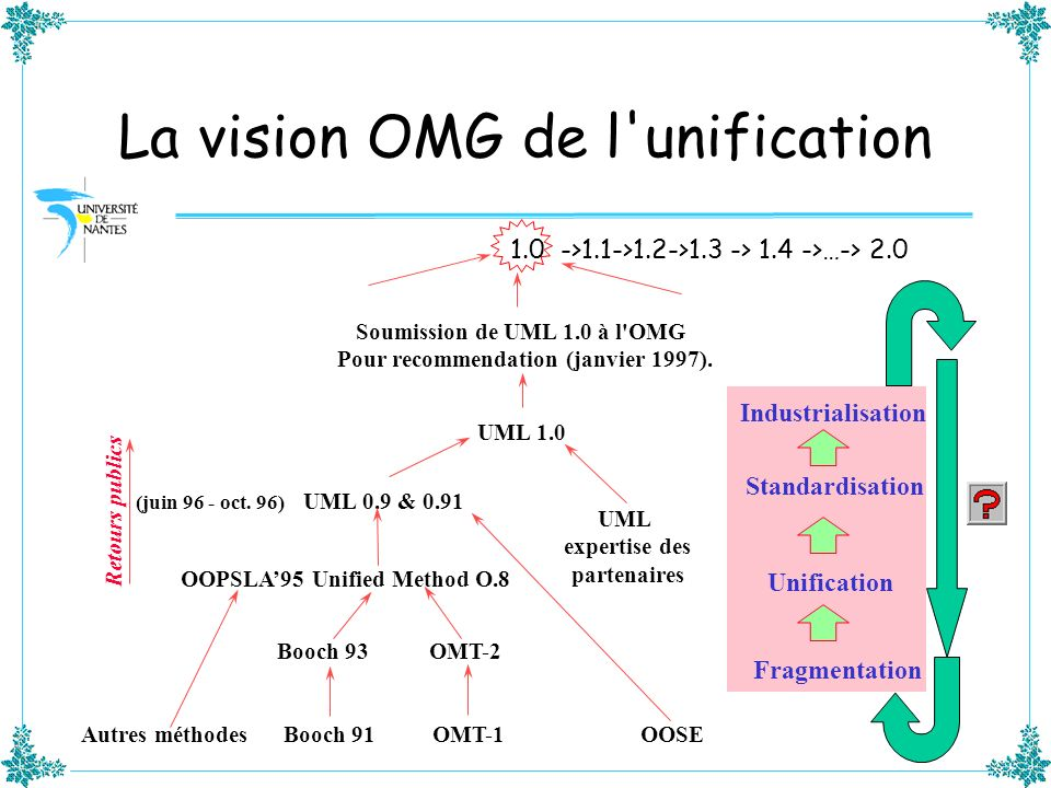 La rédaction du RFP UML 2.0 UML RTF Architectural Roadmap ad/00-06-01 RFI Response Submitters Meeting Mesa, Jan 2000 Collected and evaluated RFI responses Identified problems and requirements UML 2.0 Summarized in ad/00-01-07 RFP Drafting Meeting Denver, March 2000 Assessed problems and requirements Aligned requirements with architectural roadmap Produced UML 2.0 RFP draft ad/00-06-06 RFP Drafting Meeting Oslo, June 2000 Reviewed mandatory and optional requirements Discussed desirability of multiple RFPs RFP Drafting & Review Telecons, July/August 2000 Refined requirements in biweekly telecons Recognized strong support for multiple RFPs Produced final drafts of multiple RFPs