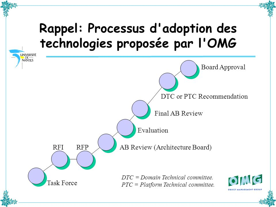 Rappel: Processus d'adoption des technologies proposée par l'OMG Task Force RFIRFPAB Review (Architecture Board) Evaluation Final AB Review Board Appr