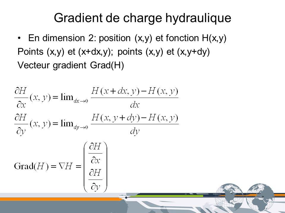 Gradient de charge hydraulique En dimension 2: position (x,y) et fonction H(x,y) Points (x,y) et (x+dx,y); points (x,y) et (x,y+dy) Vecteur gradient G