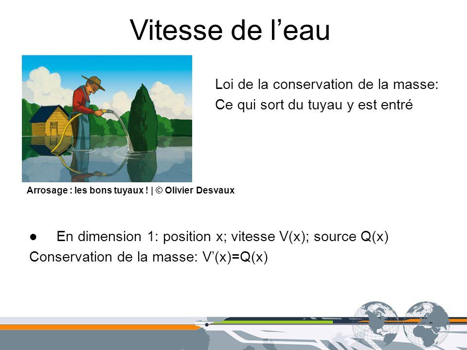 Vitesse de leau Loi de la conservation de la masse: Ce qui sort du tuyau y est entré En dimension 1: position x; vitesse V(x); source Q(x) Conservatio