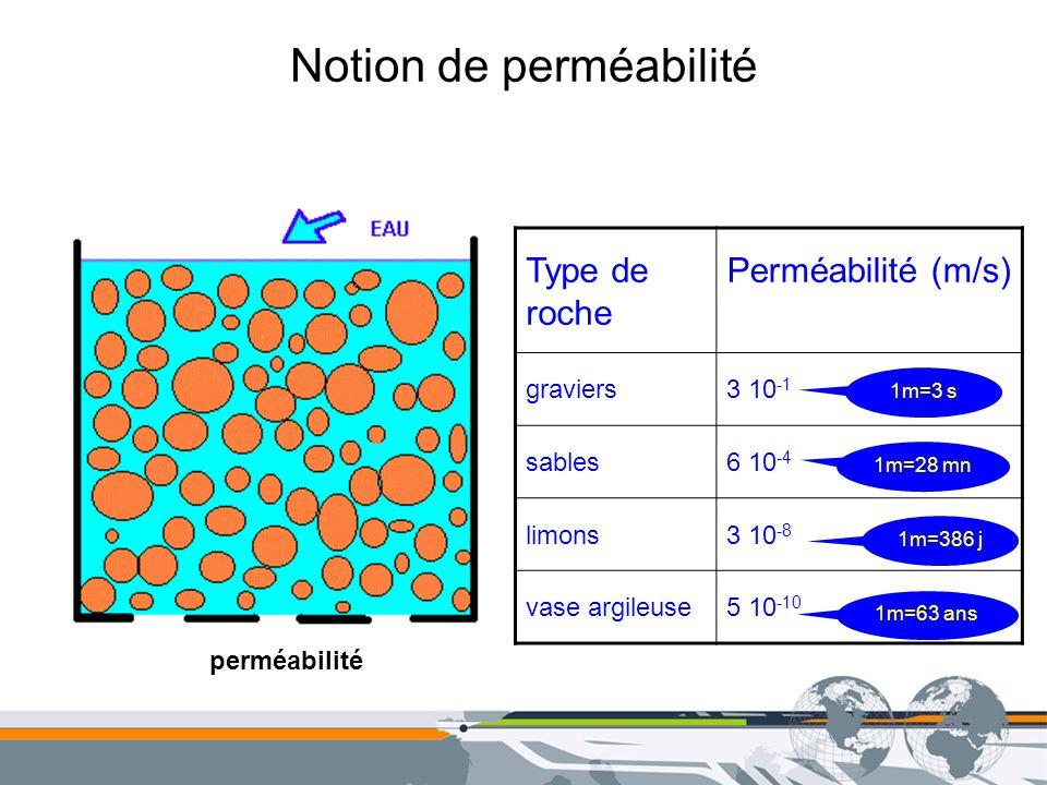 Notion de perméabilité perméabilité Type de roche Perméabilité (m/s) graviers3 10 -1 sables6 10 -4 limons3 10 -8 vase argileuse5 10 -10 1m=3 s 1m=28 m