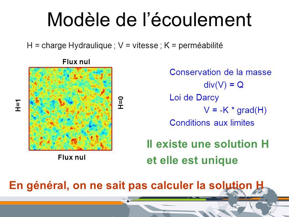 Modèle de lécoulement Flux nul H=1 H=0 Conservation de la masse div(V) = Q Loi de Darcy V = -K * grad(H) Conditions aux limites Il existe une solution