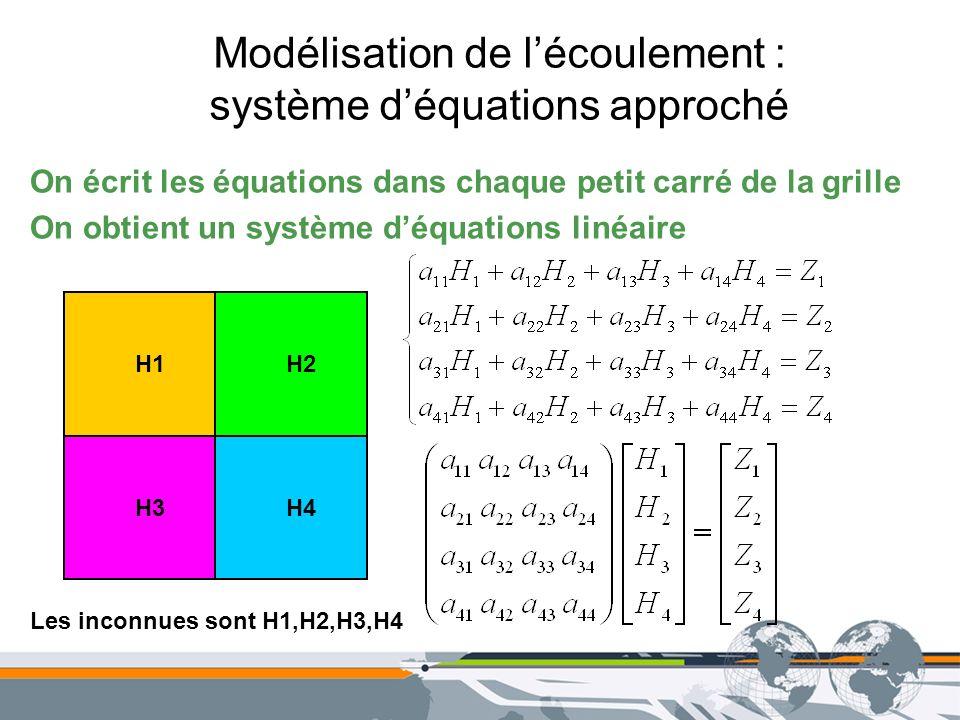 Modélisation de lécoulement : système déquations approché On écrit les équations dans chaque petit carré de la grille On obtient un système déquations