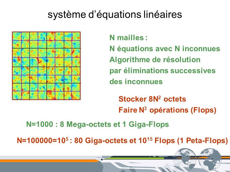 système déquations linéaires N mailles : N équations avec N inconnues Algorithme de résolution par éliminations successives des inconnues Stocker 8N 2