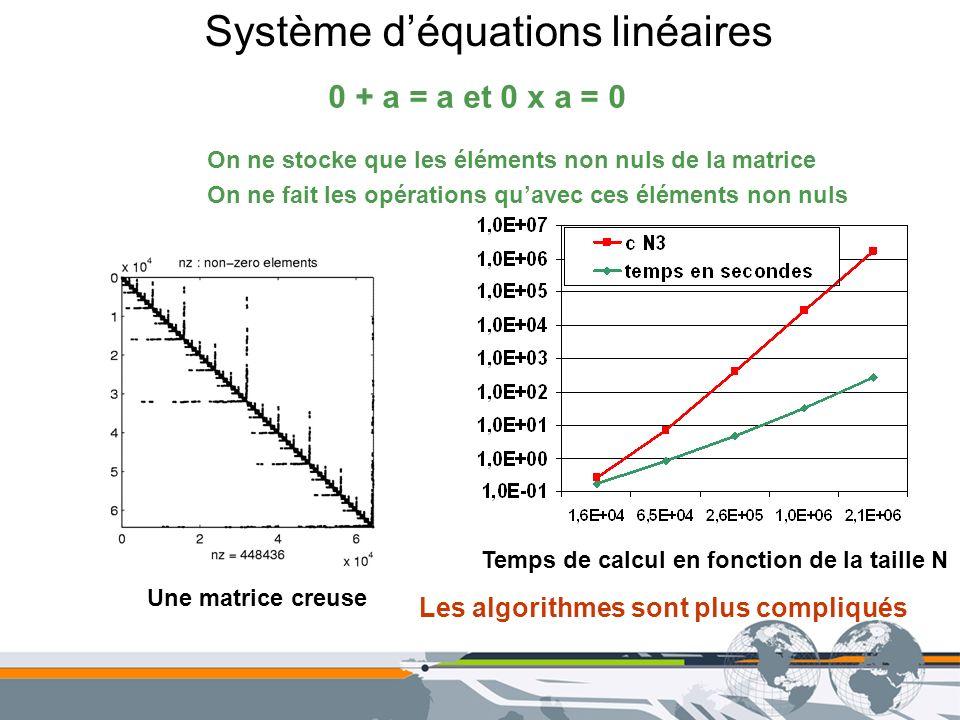 Système déquations linéaires 0 + a = a et 0 x a = 0 On ne stocke que les éléments non nuls de la matrice On ne fait les opérations quavec ces éléments
