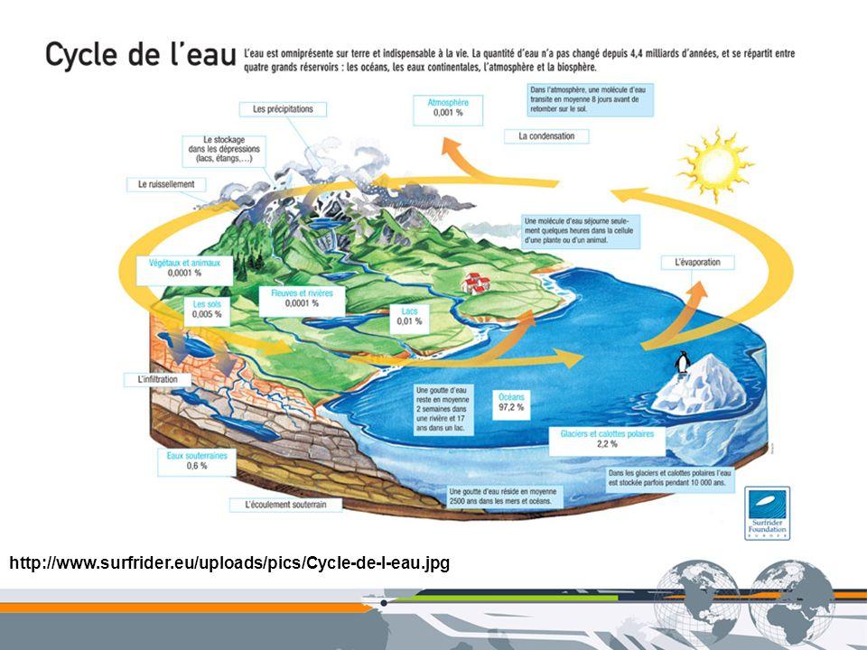 http://www.surfrider.eu/uploads/pics/Cycle-de-l-eau.jpg