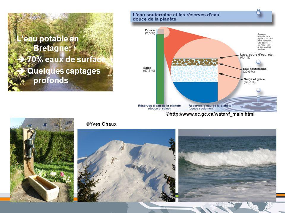 ©Yves Chaux Leau potable en Bretagne: 70% eaux de surface Quelques captages profonds ©http://www.ec.gc.ca/water/f_main.html
