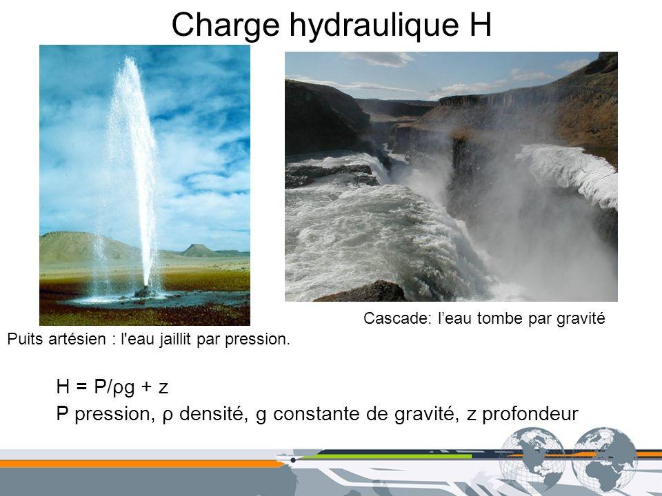 Charge hydraulique H Puits artésien : l'eau jaillit par pression. Cascade: leau tombe par gravité H = P/ρg + z P pression, ρ densité, g constante de g