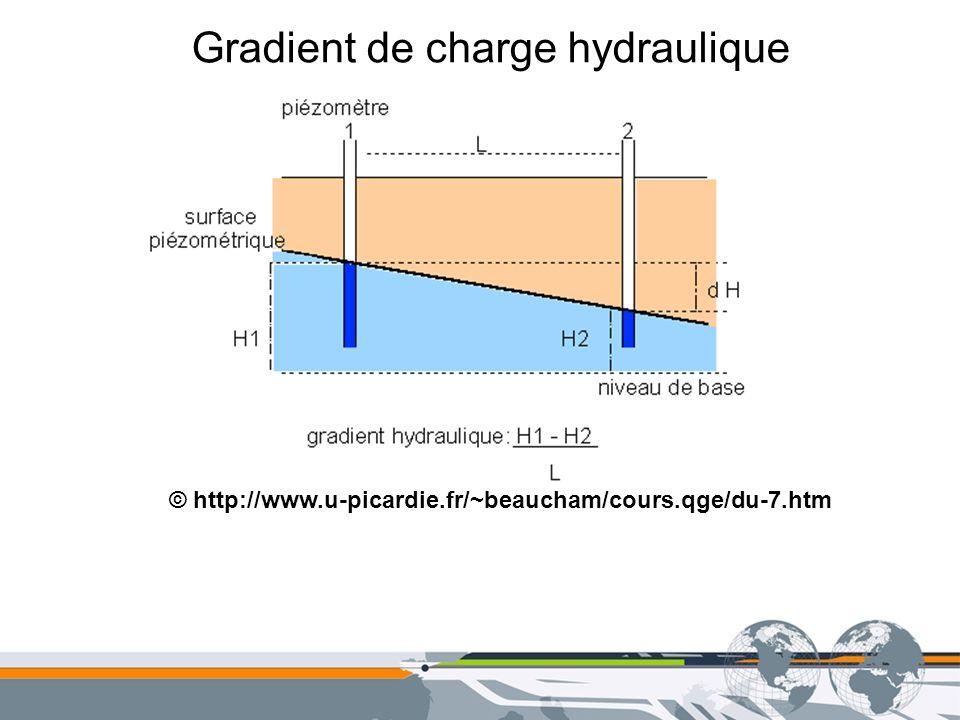 Gradient de charge hydraulique En dimension 1: position x et fonction H(x) Points x et x+dx H(x) est le gradient de H au point x