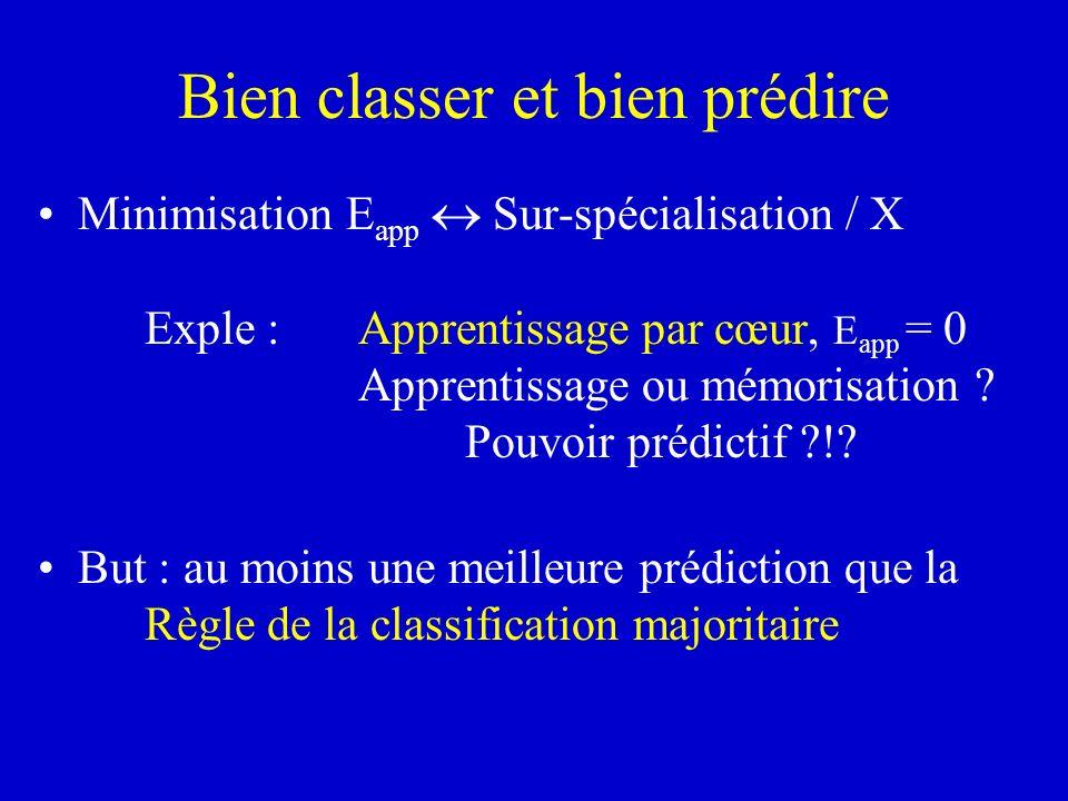 Bien classer et bien prédire Minimisation E app Sur-spécialisation / X Exple :Apprentissage par cœur, E app = 0 Apprentissage ou mémorisation ? Pouvoi