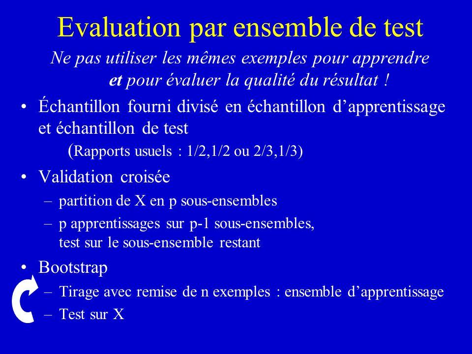 Evaluation par ensemble de test Ne pas utiliser les mêmes exemples pour apprendre et pour évaluer la qualité du résultat ! Échantillon fourni divisé e