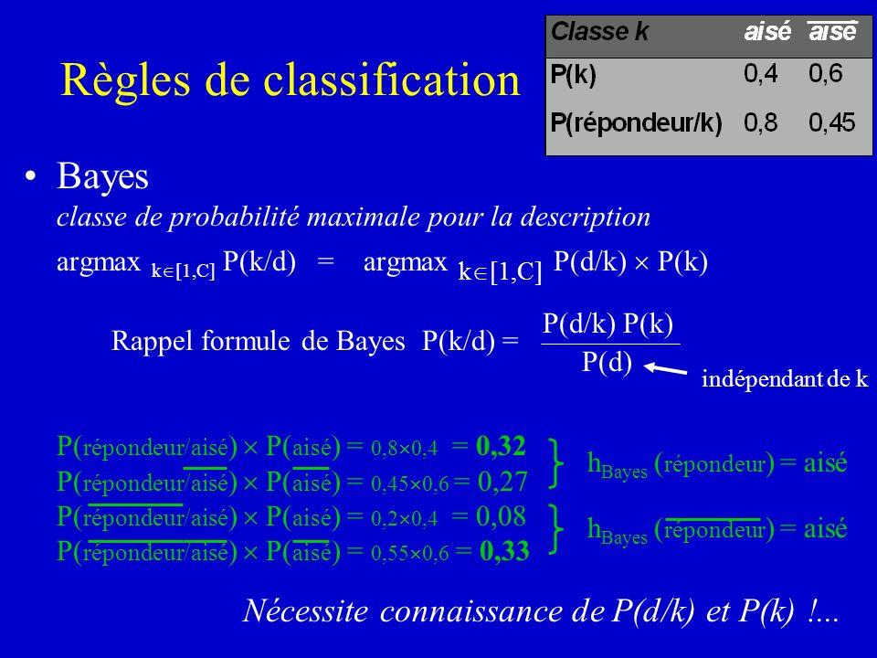 Règles de classification Bayes classe de probabilité maximale pour la description argmax k [1,C] P(k/d) = argmax k [1,C] P(d/k) P(k) Rappel formule de