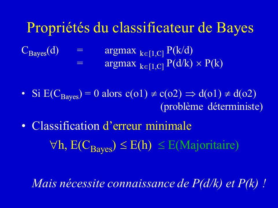 Propriétés du classificateur de Bayes C Bayes (d) =argmax k [1,C] P(k/d) =argmax k [1,C] P(d/k) P(k) Si E(C Bayes ) = 0 alors c(o1) c(o2) d(o1) d(o2)