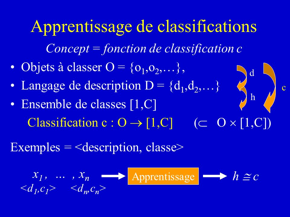 Apprentissage de classifications Concept = fonction de classification c Objets à classer O = {o 1,o 2,…}, Langage de description D = {d 1,d 2,…} Ensem