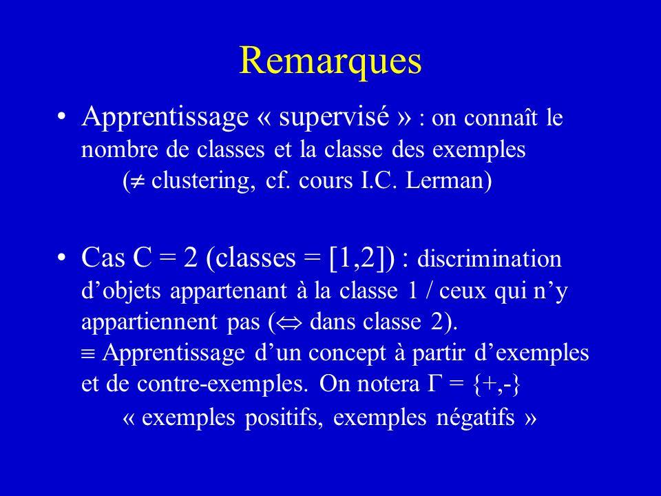 Remarques Apprentissage « supervisé » : on connaît le nombre de classes et la classe des exemples ( clustering, cf. cours I.C. Lerman) Cas C = 2 (clas