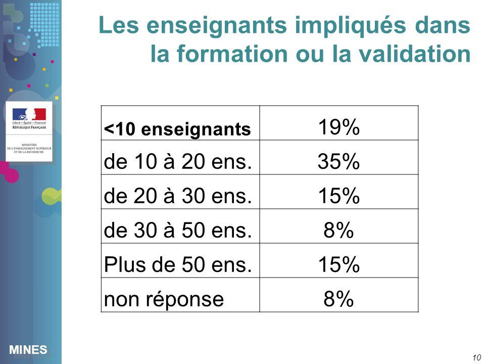 MINES Les enseignants impliqués dans la formation ou la validation 10 <10 enseignants 19% de 10 à 20 ens.35% de 20 à 30 ens.15% de 30 à 50 ens.8% Plus de 50 ens.15% non réponse8%