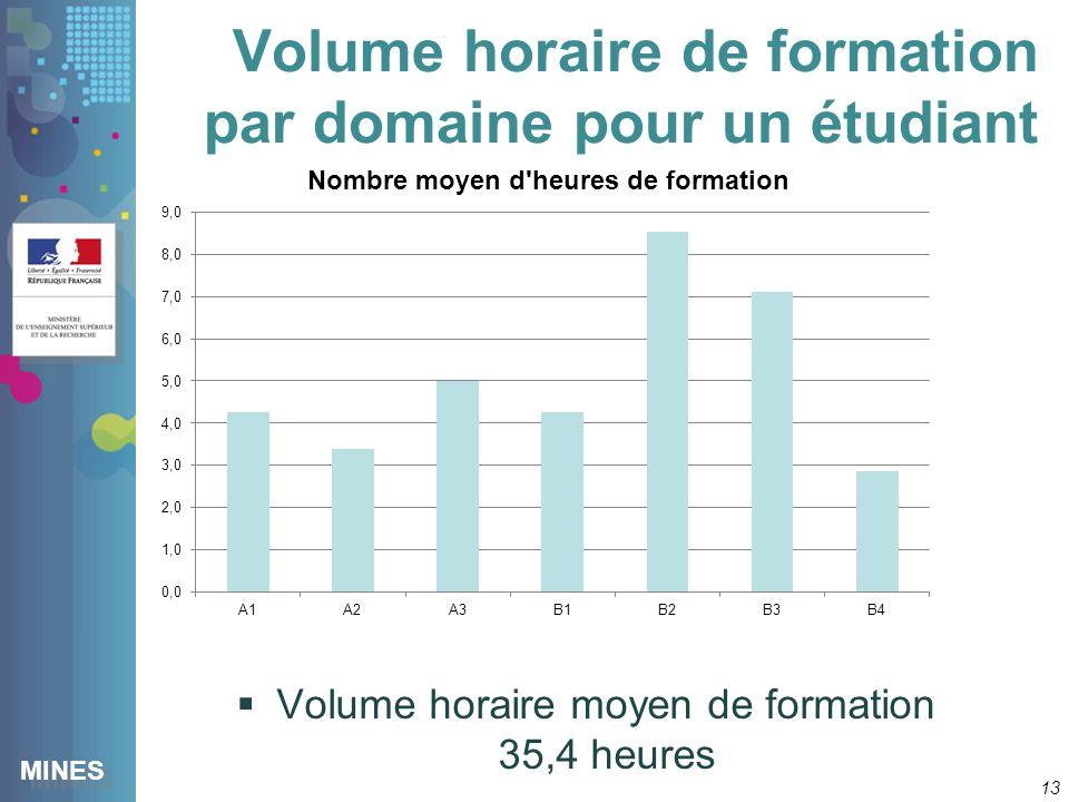 MINES Volume horaire de formation par domaine pour un étudiant 13 Volume horaire moyen de formation 35,4 heures