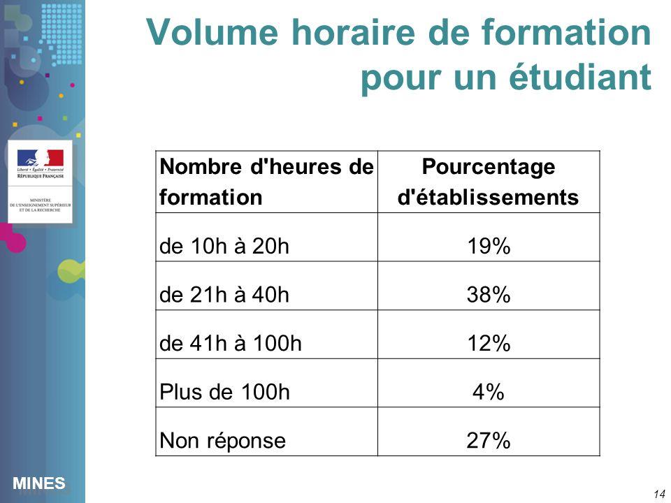 MINES Volume horaire de formation pour un étudiant 14 Nombre d heures de formation Pourcentage d établissements de 10h à 20h19% de 21h à 40h38% de 41h à 100h12% Plus de 100h4% Non réponse27%