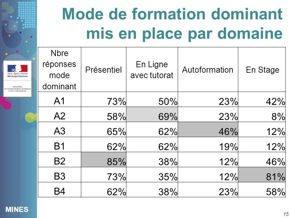 MINES Mode de formation dominant mis en place par domaine 15 Nbre réponses mode dominant Présentiel En Ligne avec tutorat Autoformation En Stage A1 73%50%23%42% A2 58%69%23%8% A3 65%62%46%12% B1 62% 19%12% B2 85%38%12%46% B3 73%35%12%81% B4 62%38%23%58%