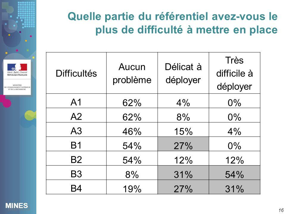 MINES Quelle partie du référentiel avez-vous le plus de difficulté à mettre en place 16 Difficultés Aucun problème Délicat à déployer Très difficile à déployer A1 62%4%0% A2 62%8%0% A3 46%15%4% B1 54%27%0% B2 54%12% B3 8%31%54% B4 19%27%31%