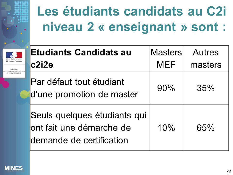 MINES Les étudiants candidats au C2i niveau 2 « enseignant » sont : 18 Etudiants Candidats au c2i2e Masters MEF Autres masters Par défaut tout étudiant dune promotion de master 90%35% Seuls quelques étudiants qui ont fait une démarche de demande de certification 10%65%