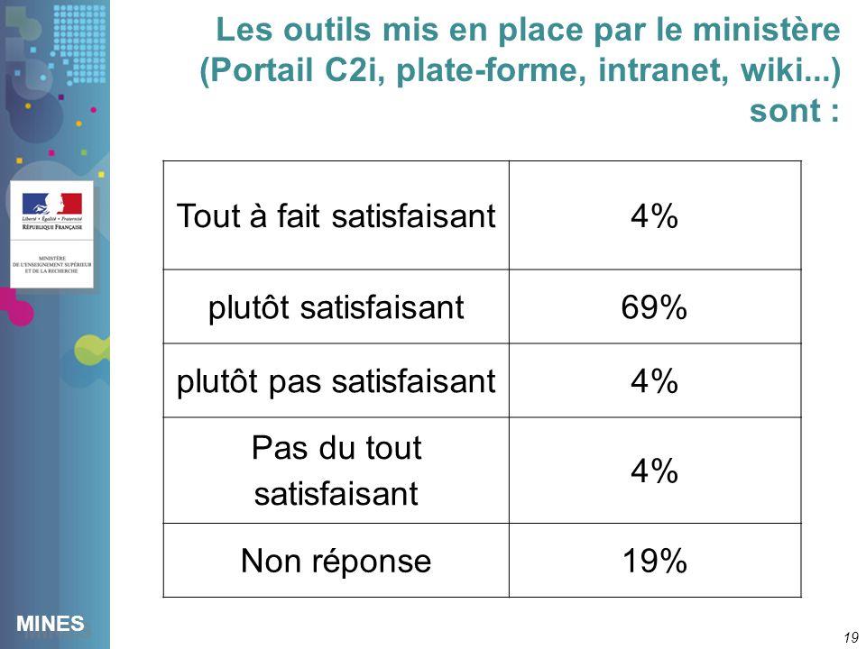 MINES Les outils mis en place par le ministère (Portail C2i, plate-forme, intranet, wiki...) sont : 19 Tout à fait satisfaisant4% plutôt satisfaisant69% plutôt pas satisfaisant4% Pas du tout satisfaisant 4% Non réponse19%