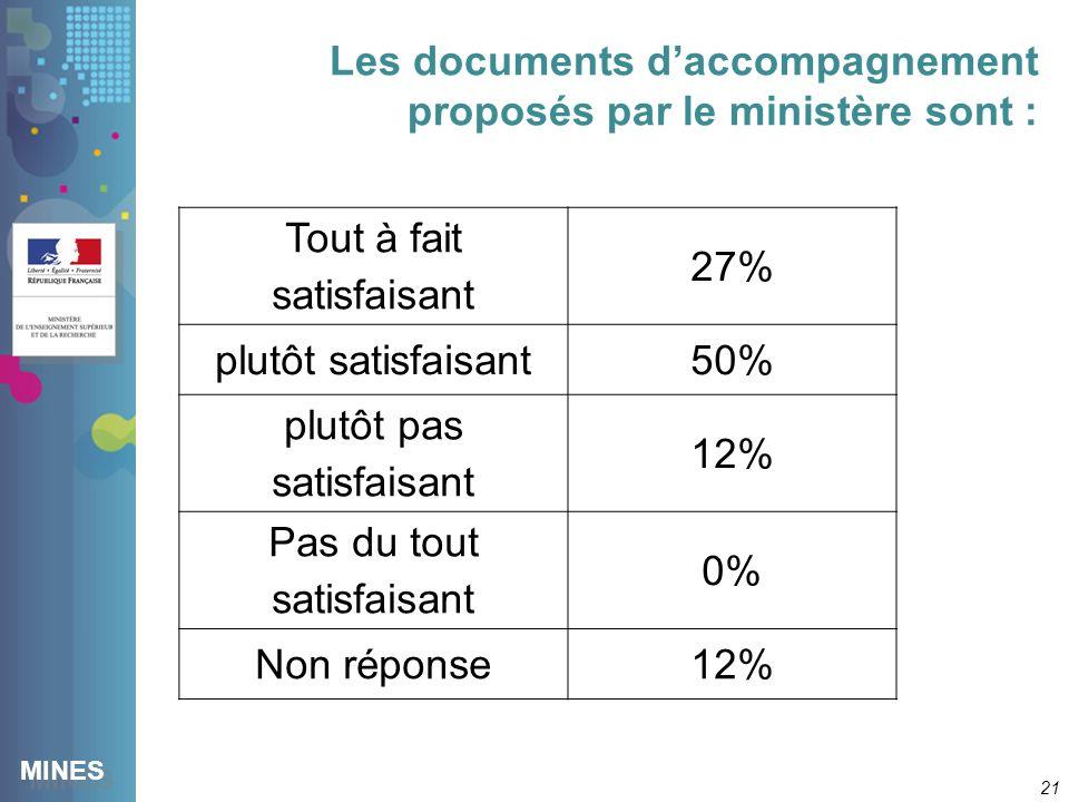 MINES Les documents daccompagnement proposés par le ministère sont : 21 Tout à fait satisfaisant 27% plutôt satisfaisant50% plutôt pas satisfaisant 12% Pas du tout satisfaisant 0% Non réponse12%
