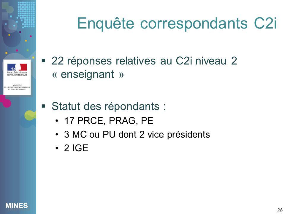 MINES Enquête correspondants C2i 22 réponses relatives au C2i niveau 2 « enseignant » Statut des répondants : 17 PRCE, PRAG, PE 3 MC ou PU dont 2 vice présidents 2 IGE 26