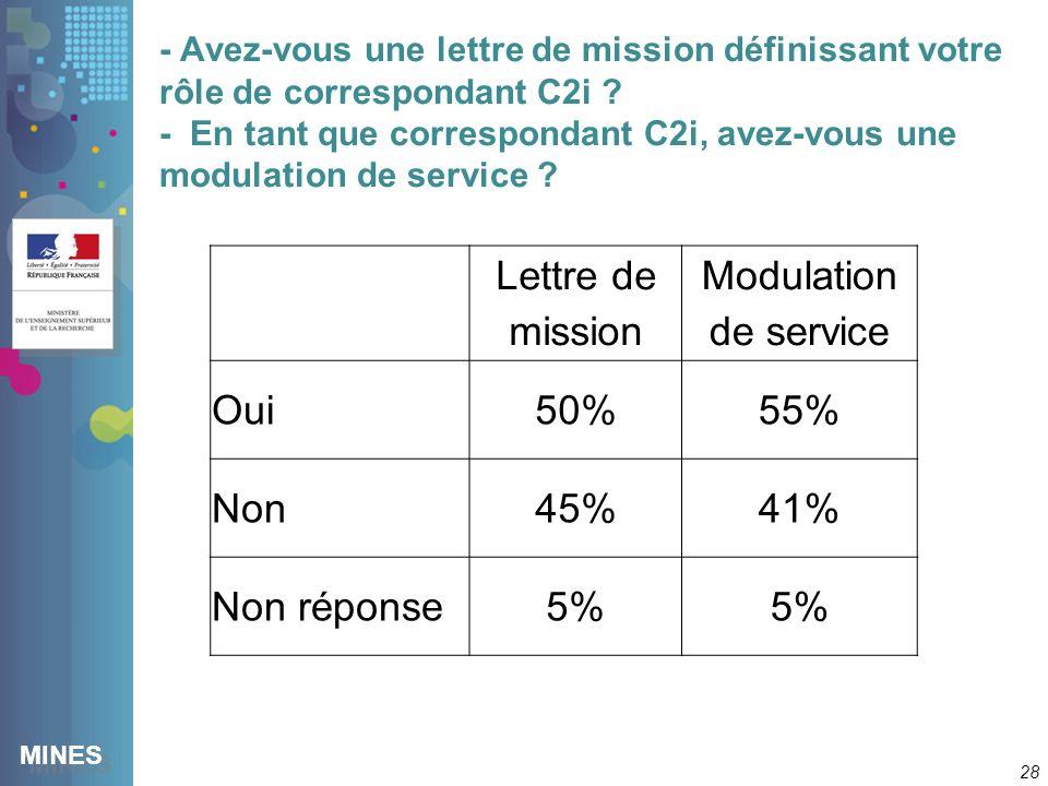 MINES - Avez-vous une lettre de mission définissant votre rôle de correspondant C2i .