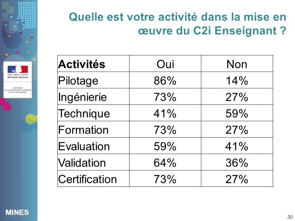 MINES Quelle est votre activité dans la mise en œuvre du C2i Enseignant .