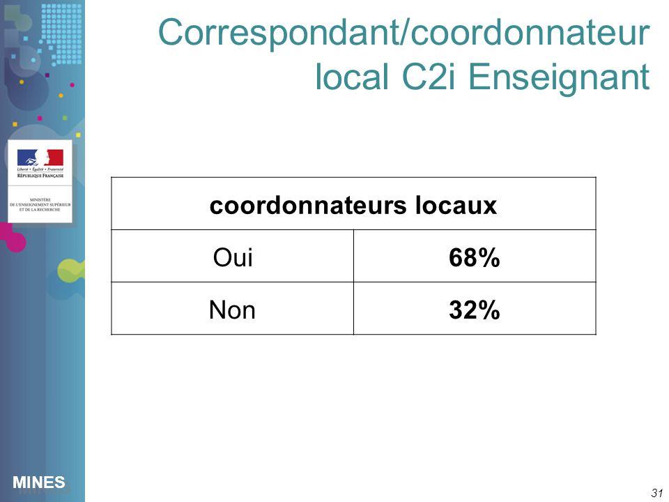 MINES Correspondant/coordonnateur local C2i Enseignant 31 coordonnateurs locaux Oui68% Non32%
