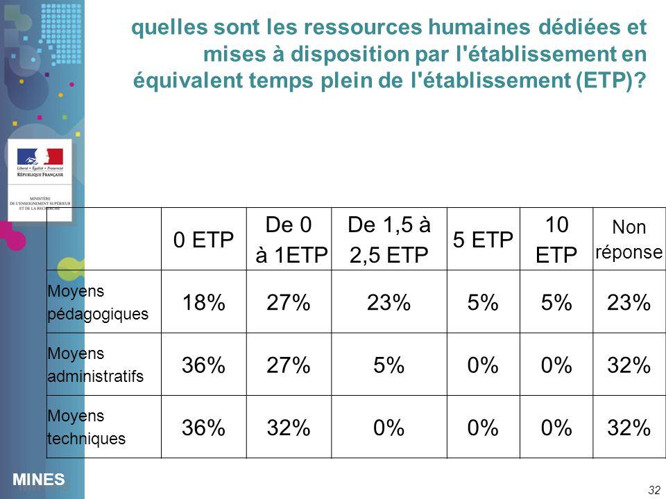 MINES quelles sont les ressources humaines dédiées et mises à disposition par l établissement en équivalent temps plein de l établissement (ETP).