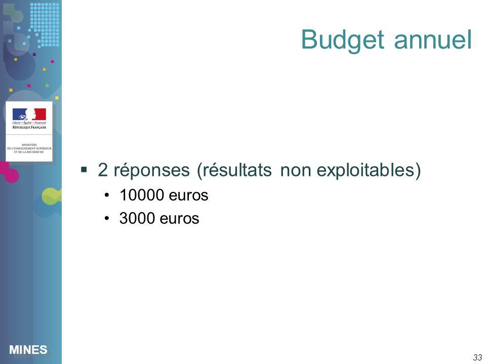 MINES Budget annuel 2 réponses (résultats non exploitables) 10000 euros 3000 euros 33