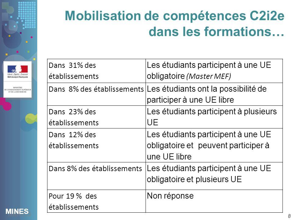 MINES Mobilisation de compétences C2i2e dans les formations… 8 Dans 31% des établissements Les étudiants participent à une UE obligatoire (Master MEF) Dans 8% des établissements Les étudiants ont la possibilité de participer à une UE libre Dans 23% des établissements Les étudiants participent à plusieurs UE Dans 12% des établissements Les étudiants participent à une UE obligatoire et peuvent participer à une UE libre Dans 8% des établissements Les étudiants participent à une UE obligatoire et plusieurs UE Pour 19 % des établissements Non réponse